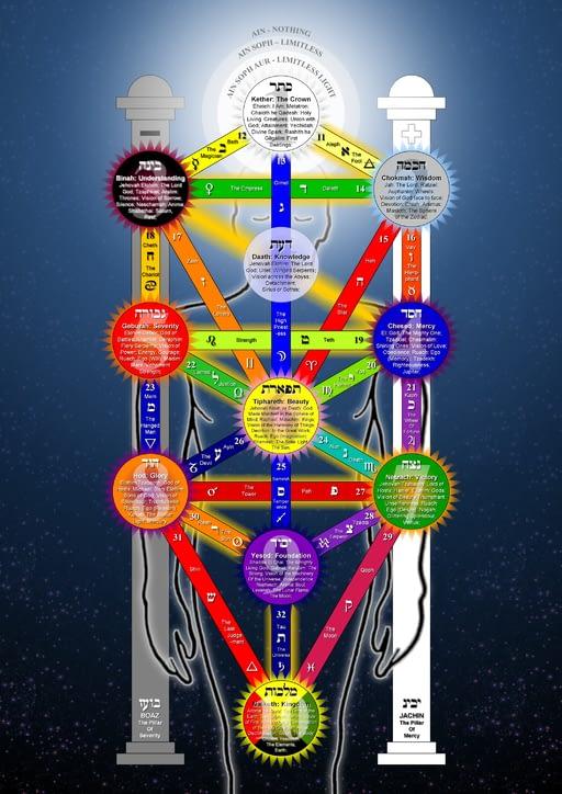 middle-pillar-ritual